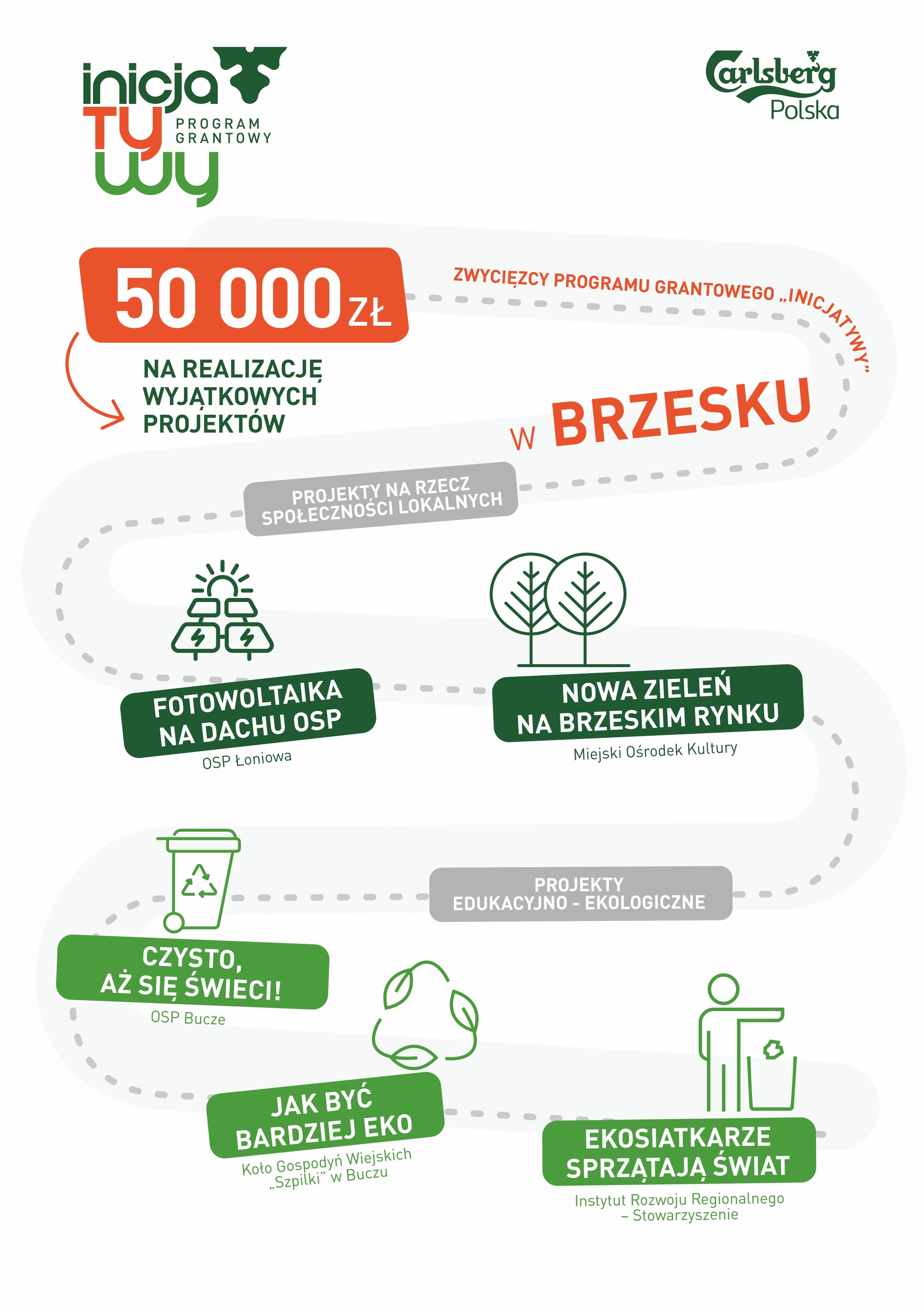 infografika-wyniki-program-grantowy-inicjatywy-brzesko.jpg